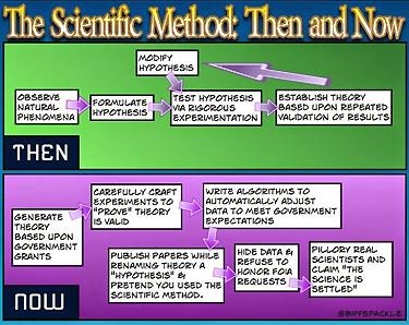 ScientificMethod