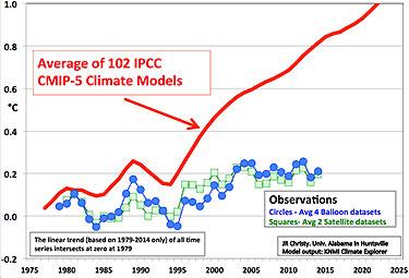 AverageClimateModels