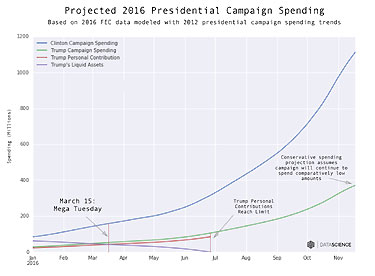 2016TrumpSpending